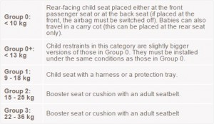 Car seat requirements