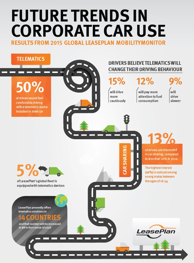 Mobility Monitor infographic
