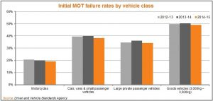 LeasePlan report LCVs and MOTs
