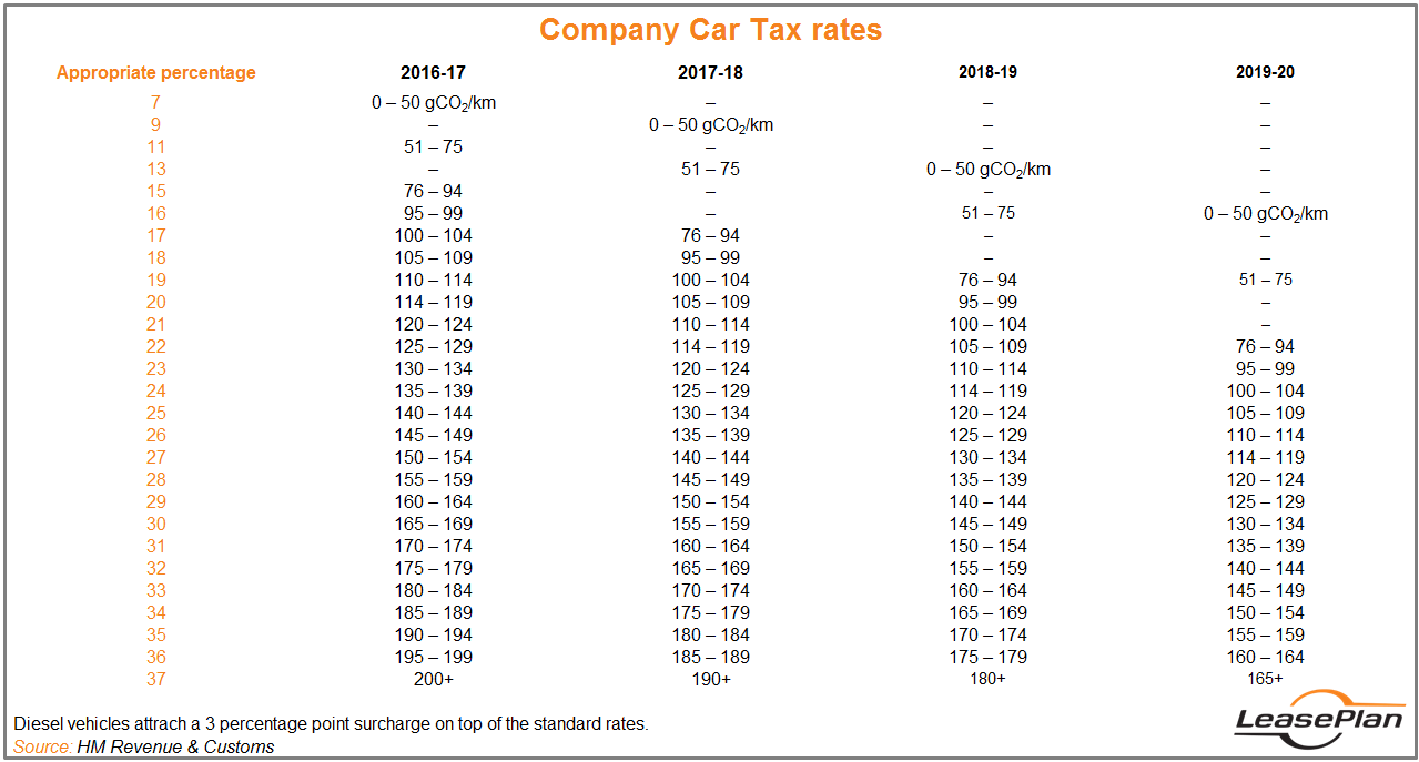 Company Car Tax Rates Explained