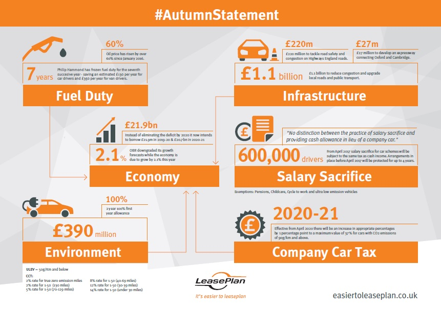 Autumn Statement Infographic