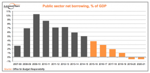 Public Sector Net Borrowing Autumn Statement 2016