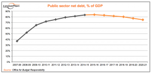 Public Sector Net Debt (Autumn Statement 2016)