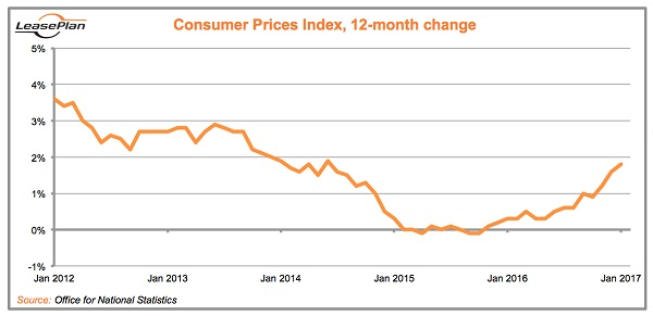 Spring Budget Consumer Prices Index