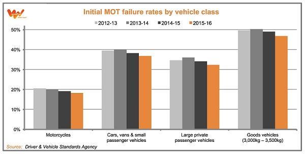 MOT failures 2016
