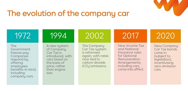 Evolution of the company car