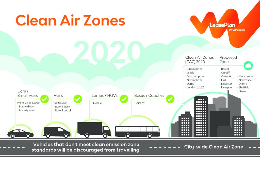 Clean Air Zones infographic image