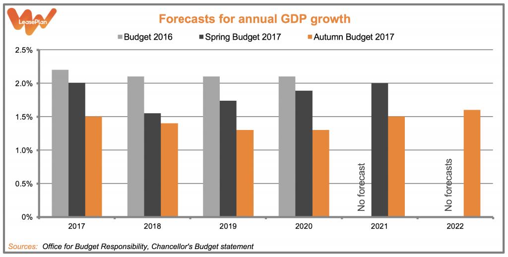 Budget 2017 171122 Graph 1