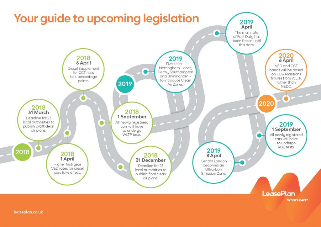 Timeline of Upcoming legislation