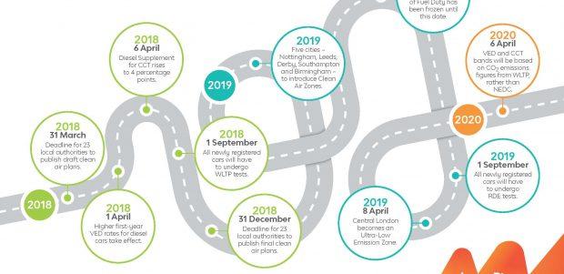 Timeline of Upcoming legislation