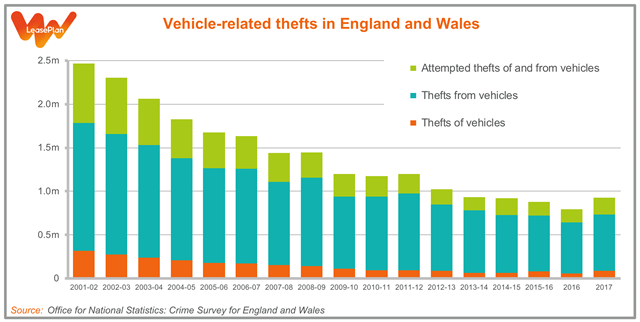 Vehicle related thefts graph