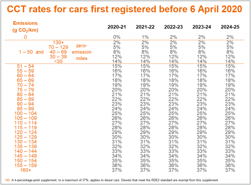 Company Car Tax before 6 April 2020