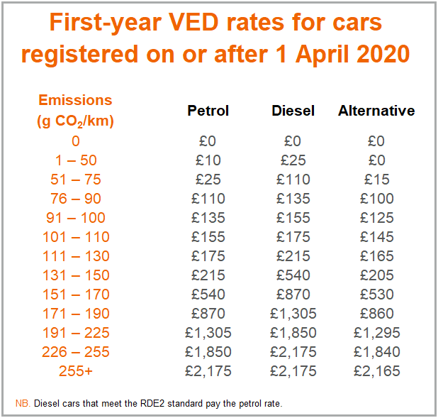 First year VED rates for cars registered on or after 1 April 2020