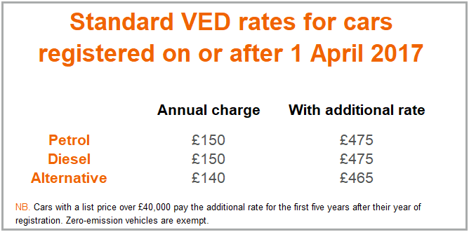 Standard VED rates for cars registered on or after 1 April 2017