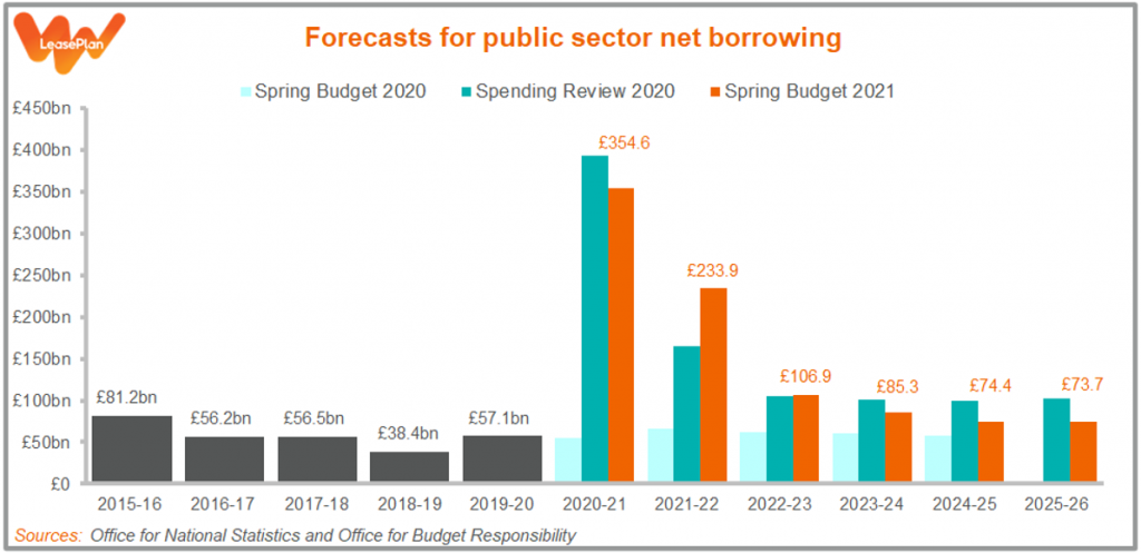 Forecasts for public sector borrowing