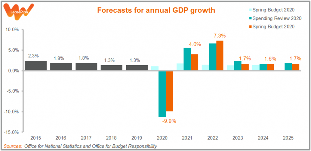 Forecasts for annual GDP growth